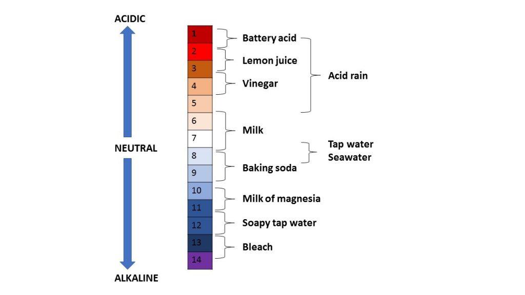 alkaline acidic table